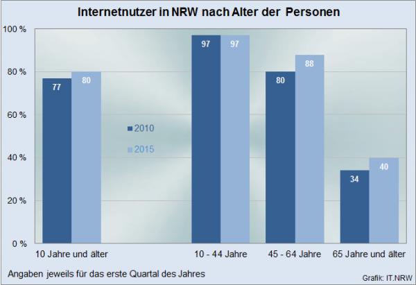 1,6 Millionen Senioren in NRW nutzten 2015 das Internet