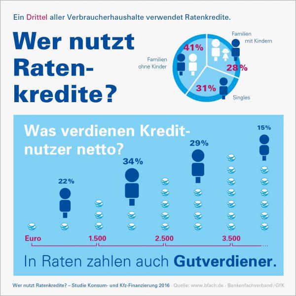 "Infografik Wer nutzt Ratenkredite 2016. Quelle: ""obs/Bankenfachverband e.V."""