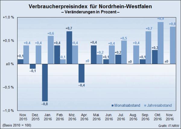 NRW-Teuerungsrate im November 2016: Preise um 0,8 Prozent gestiegen