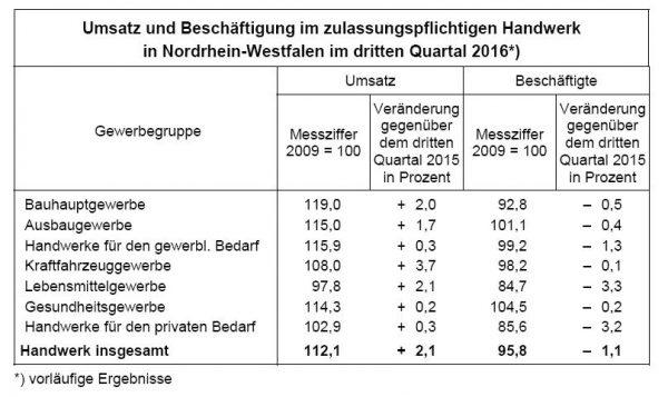 NRW-Handwerk: 2,1 Prozent mehr Umsatz im dritten Quartal 2016