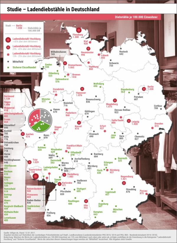 Ladendiebstahl: Viele Städte im Ruhrgebiet gelten als relativ sicher