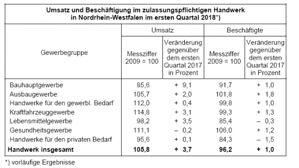NRW-Handwerk: 3,7 Prozent höhere Umsätze im ersten Quartal 2018