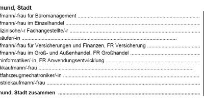 Quelle: (IT.NRW)